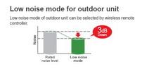 loe noise outdoor unit