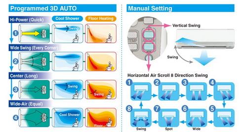 podesavanje temperature klima uređaj Mitsubishi