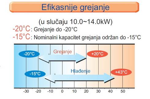 grejanje klima uređaj Mitsubishi