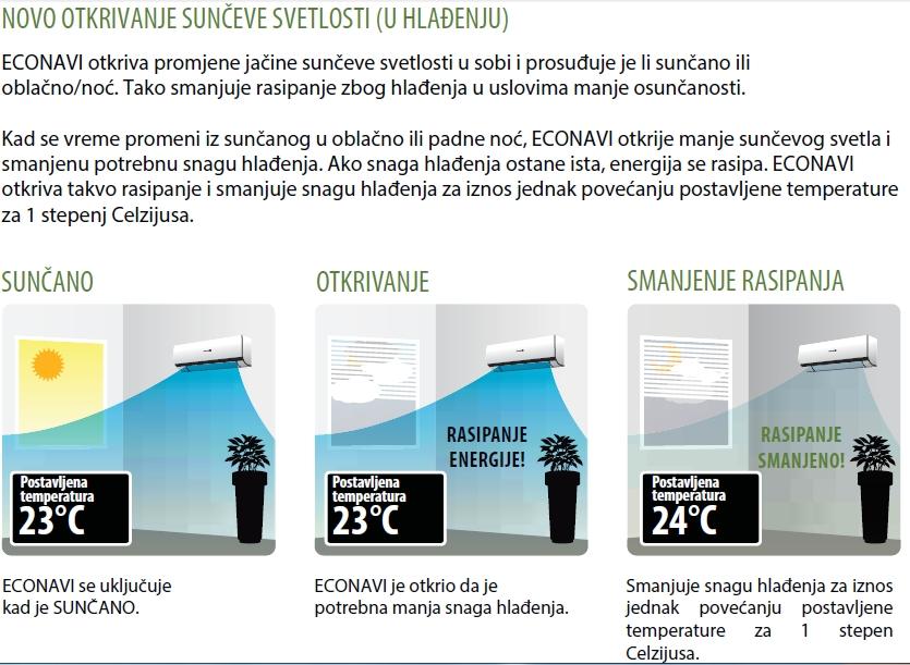 panasonic_senzor_sunceve_svetlosti_hladjenje