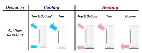 ■ Više mogućnosti  položaja lamela za usmeravanje vazduha,  plus   automatsko podešavanje položaja.