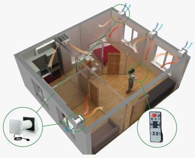 sistem ventilacije kucnim rekuperatorima toplote